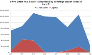 COVID-19 Kills Sovereign Wealth Funds Appetite for US Direct Real Estate Investing