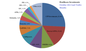 Leading Healthcare Investors by Global SWFs and Large Public Pensions – October 2021 LTM